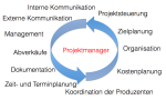 Aufgaben im Projektmanagement